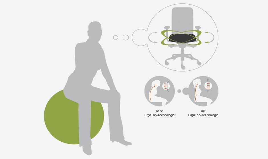 ErgoTop-Sitzball