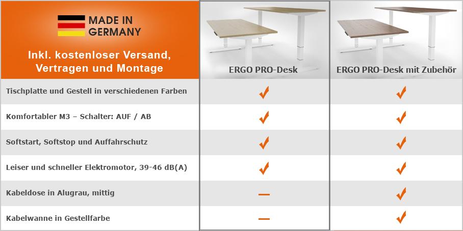 Vergleichstabelle-Ergo-Pro-Desk-908-px-grauer-Rahmen-made-in-Germany