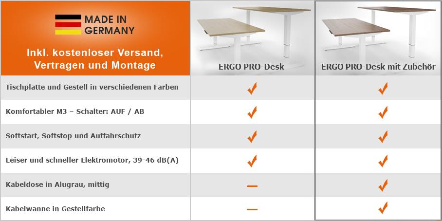 Vergleichstabelle-Ergo-Pro-Desk-mit-Zubehoer-908-px-grauer-Rahmen-made-in-Germany
